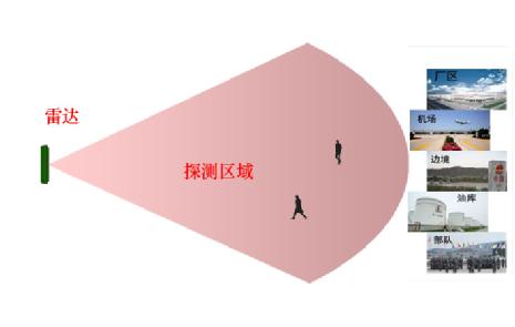 应用在万博manbetx官网app下载和场景的K波段雷达优势明显
