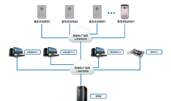 平安城市IP网络紧急求助对讲系统